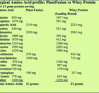 PlantFusion vs Whey Protein